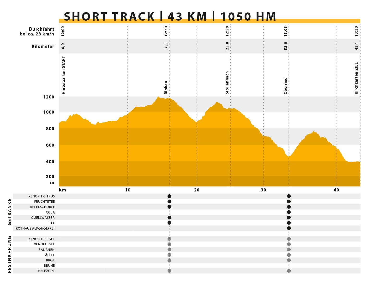 Strecke SHORT TRACK Ultra Bike Marathon Black Forest